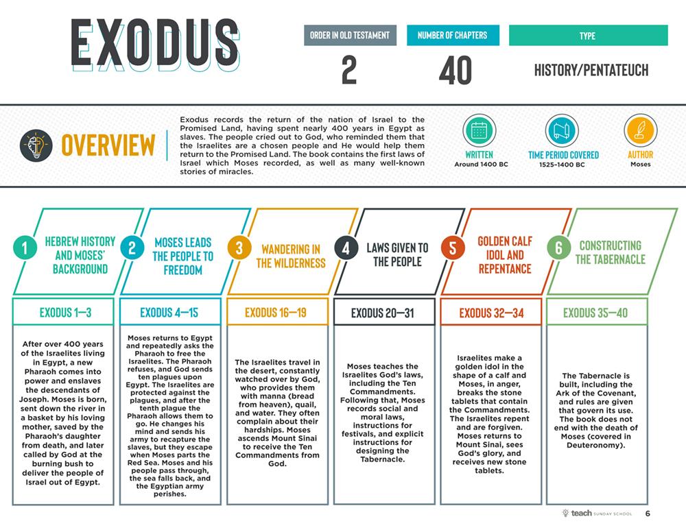 Exodus Bible Blueprint Sample